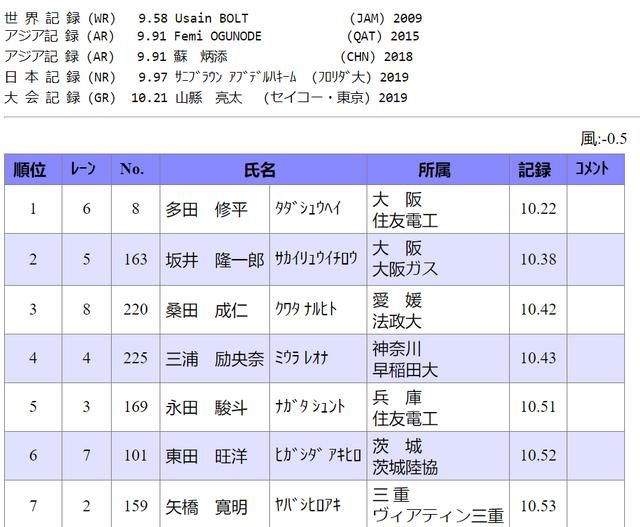 10秒22!日本短跑天才再夺冠,实力不如苏炳添谢震业
