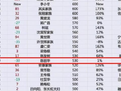 """唐僧""""79岁妻子上富豪榜,身价530亿,有数家房地产产业"""
