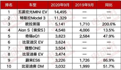 比亚迪汉当急先锋,新能源前10中Model3被中国品牌围剿?