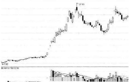 中国股市:5大压箱底跟庄术,连续抓了涨停板,值得散户学习!
