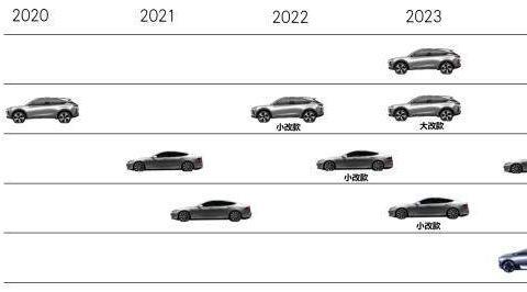 5年推4款电动车,这家造车新势力能否与小鹏威马一决高下?