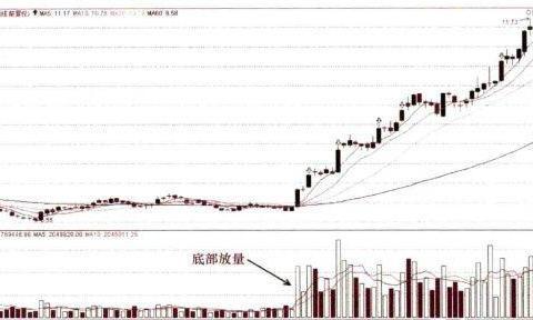 """中国股市:""""底部双雄""""一旦出现,庄家直线拉升,主升浪爆发在即"""