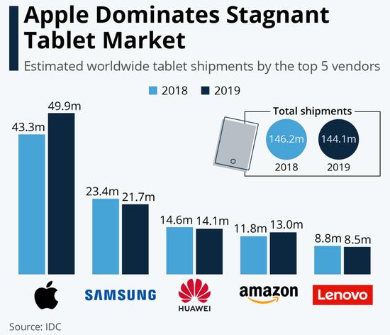 IDC:去年苹果iPad出货量为4990万全球第一 三星华为紧随其后