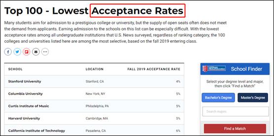《美国消息》高校榜单的登科率栏目