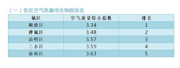 佛山第三季度空气质量成绩单公布,五区哪里空气最好?