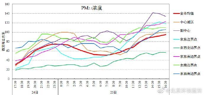 北京今日夜间空气质量轻-中度污染 预计26日夜间转优良图片