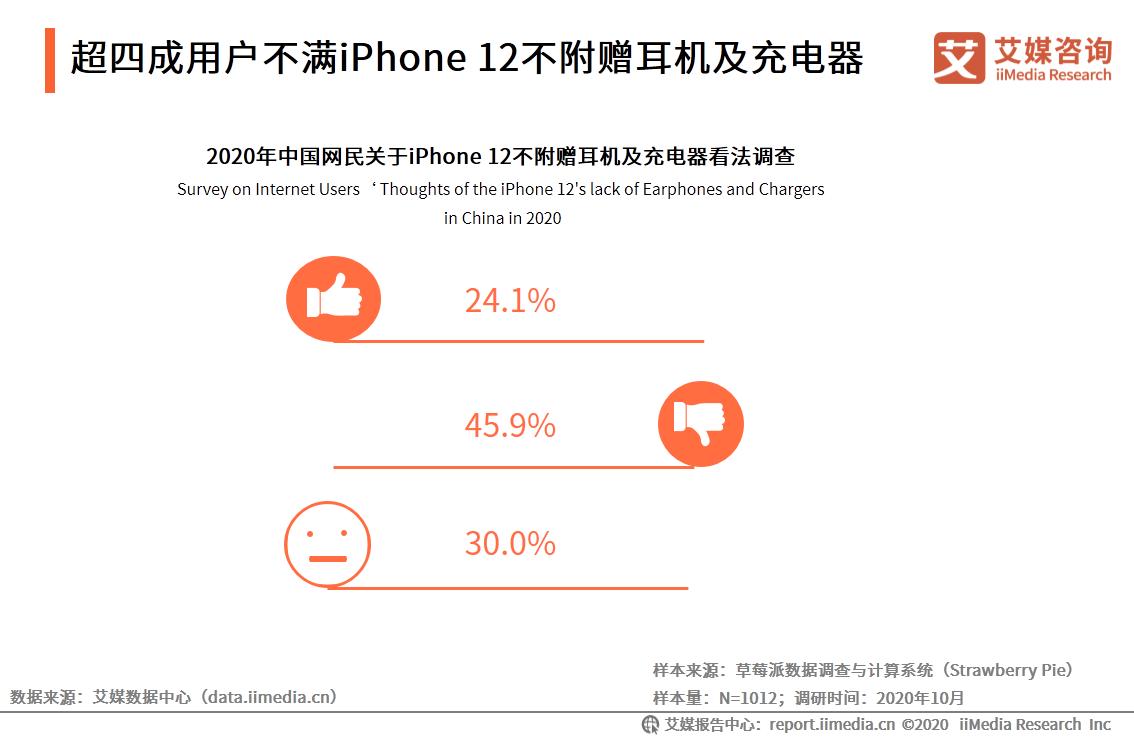 手机行业数据分析:2020年45.9%中国网民反对iPhone12不附赠耳机及充电器