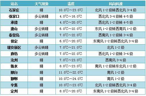 又要冷了!未来三天河北省有大风降温天气