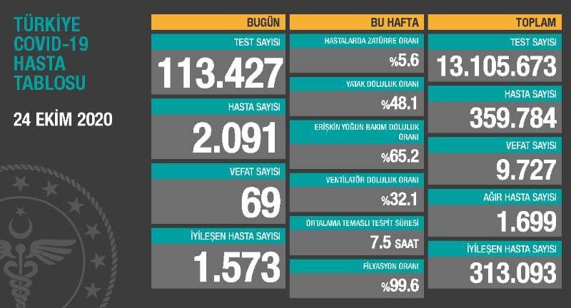 土耳其新增2091例新冠肺炎确诊病例 累计确诊359784例