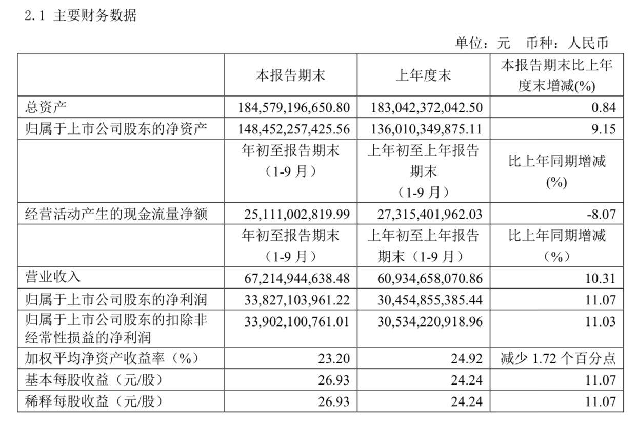 贵州茅台前三季度营收超672亿,国内经销商再减342家图片