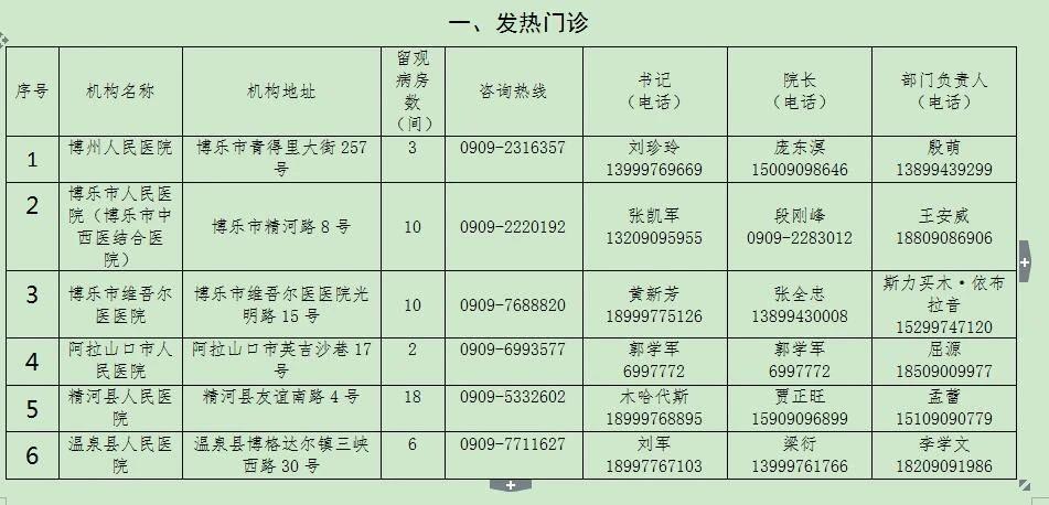博州新冠肺炎发热门诊、定点发热留观医院名单公布