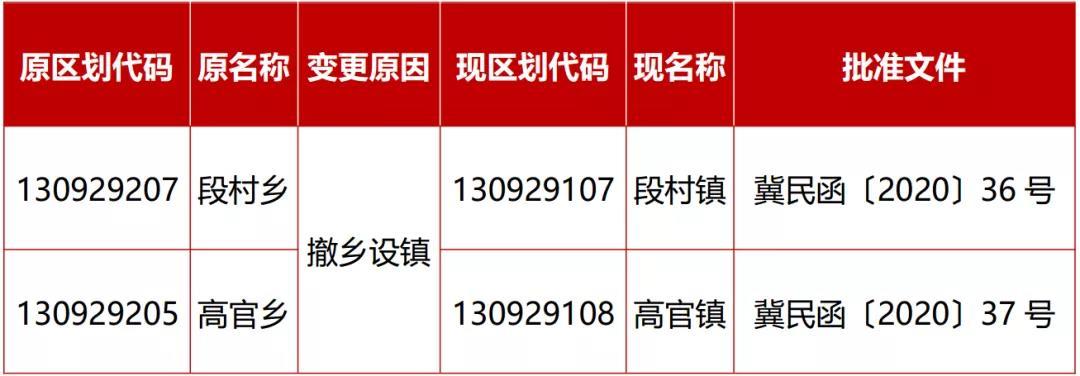最新发布!河北沧州献县2地行政区划变更撤乡设镇