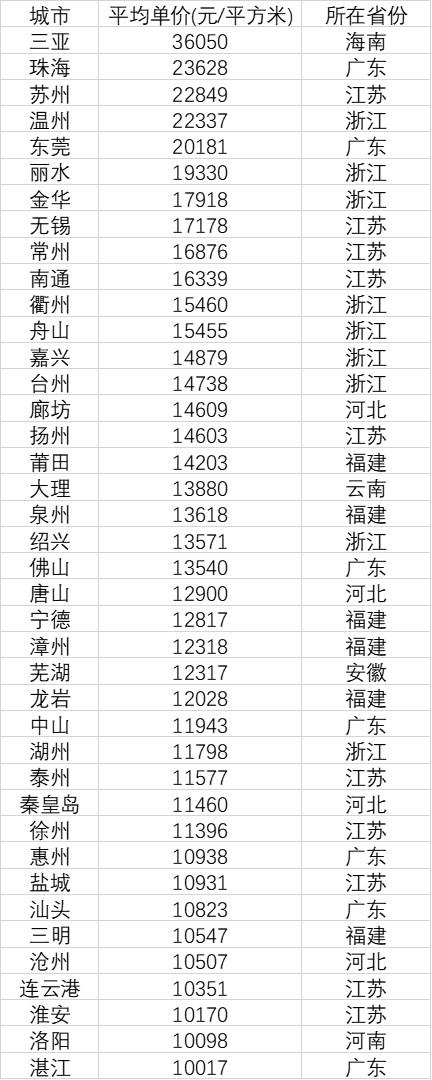 40个地级市房价过万:三亚珠海苏州排前三,东南4省最集中图片