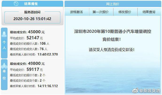 深圳均价5.2万元!今年第10期粤B牌竞价结果结果出炉