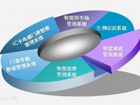 2020郑州工业自动化展:系统集成有哪些类型?