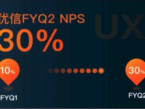 坚持客户价值为长期战略优信NPS值环比增长200%