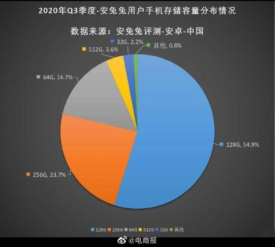 2020年Q3季度国内用户手机存储分布情况……
