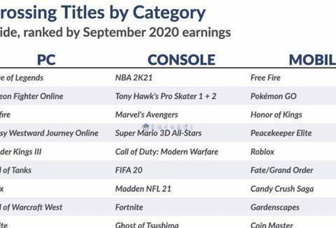《NBA2K21》登顶主机游戏畅销榜,九月份全球游戏市场简评