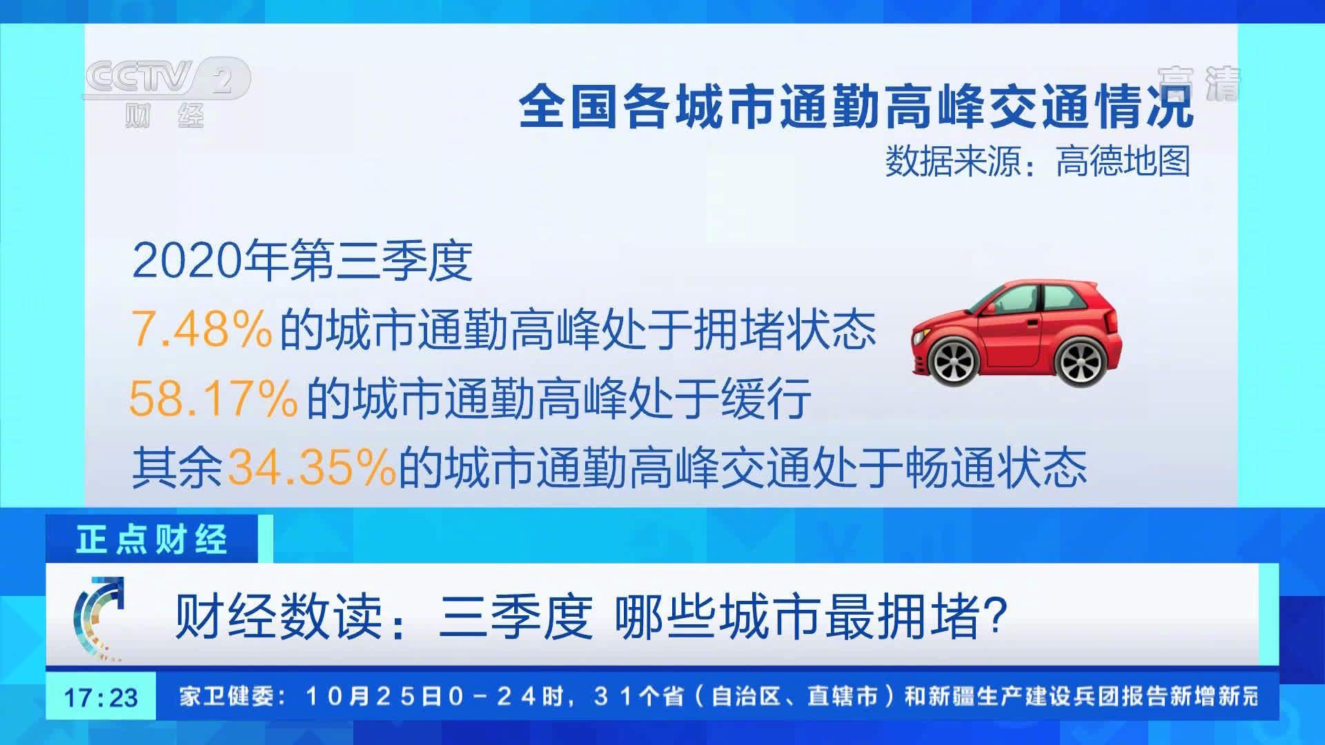 三季度哪座城市最拥堵?重庆成三季度最堵城市