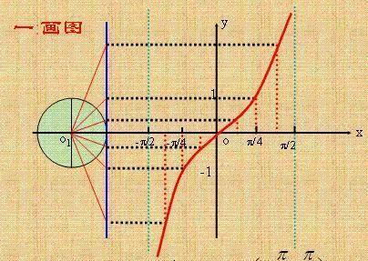 斜率考察范围到底有多广?解析几何如何学通透?需根源探究