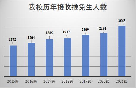 中国科学技术大学2021年拟录取优秀推免生2563人