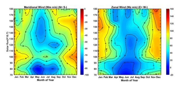 地质地球所岢岚地区热层中性风场统计特征和建模研究获进展