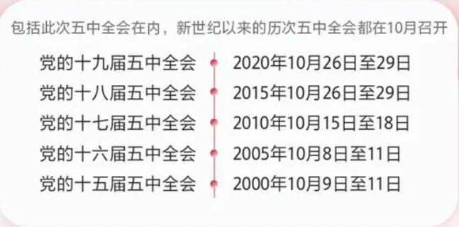 十九届五中全会召开,都是谁来北京开会?图片