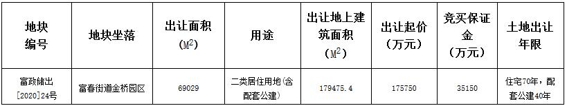 北辰19.28亿元竞得杭州市富春街道一宗住宅用地 溢价率9.67%