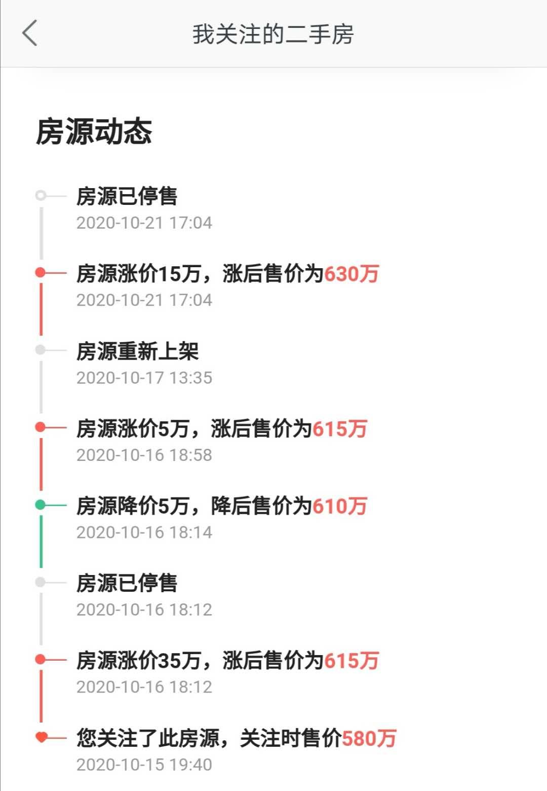 上海二手房市场升温 有房子6天内涨了50万元