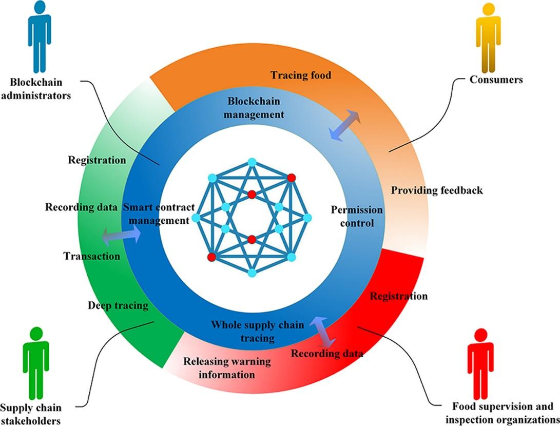 未来食品可全球追溯 中外科学家联合提出基于区块链的框架图片