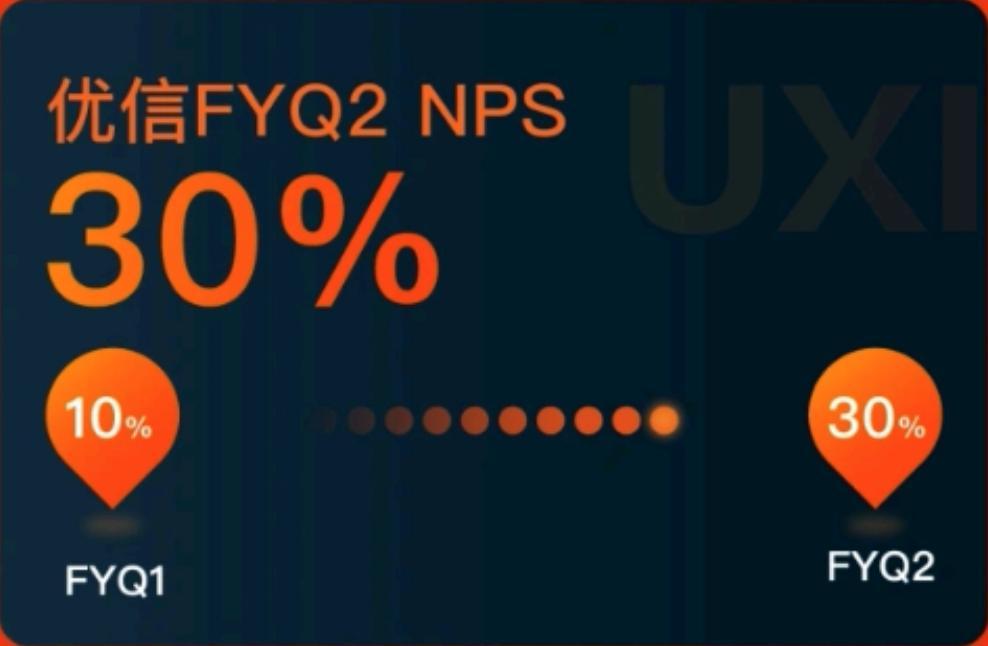 坚持客户价值为长期战略 优信NPS值环比增长200%