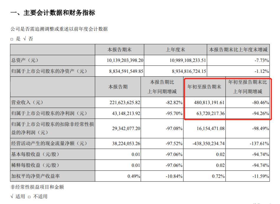 光线传媒前三季净利大降94.26% 陆股通增持约142万股