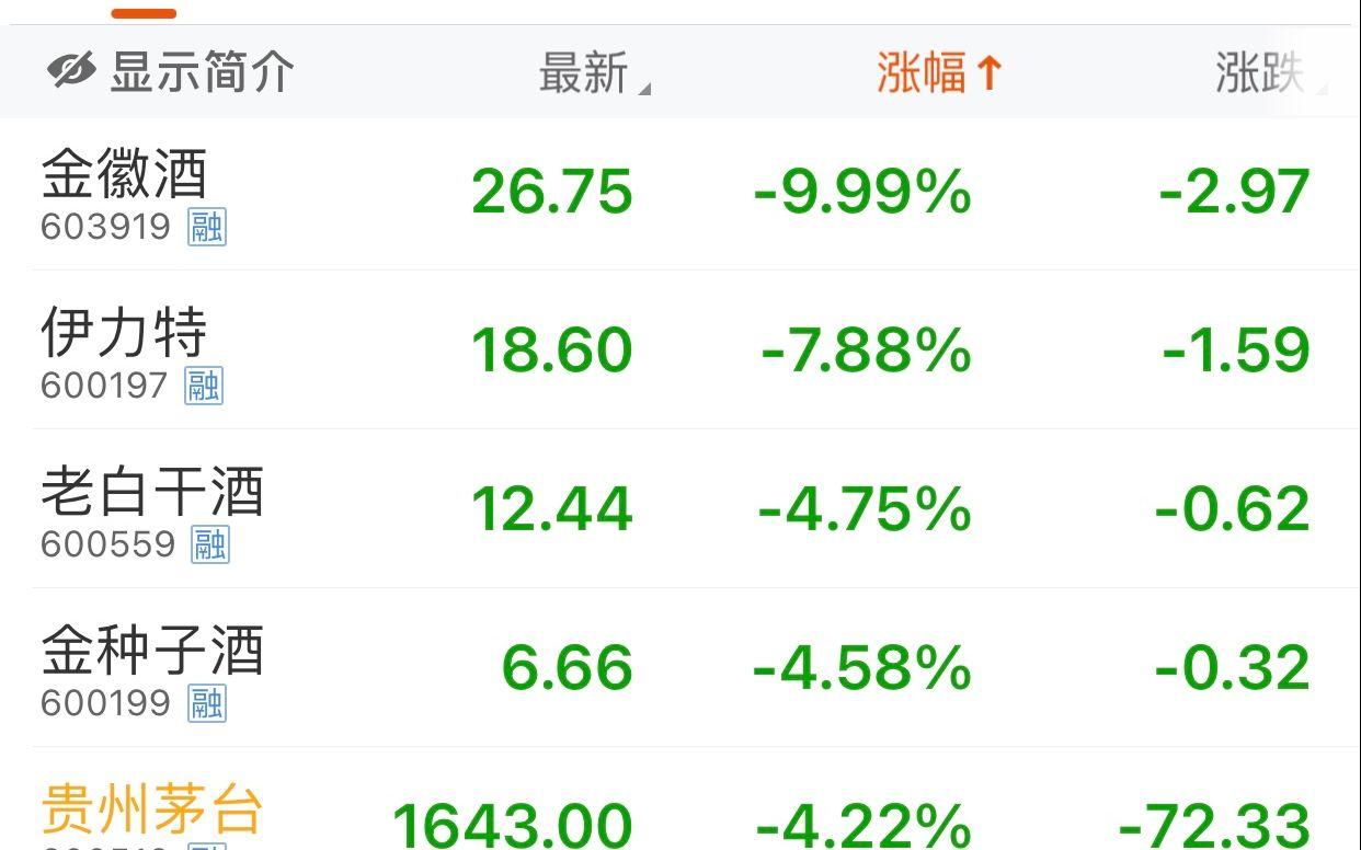 白酒股集体回撤,金徽酒跌停,贵州茅台跌4.22%图片