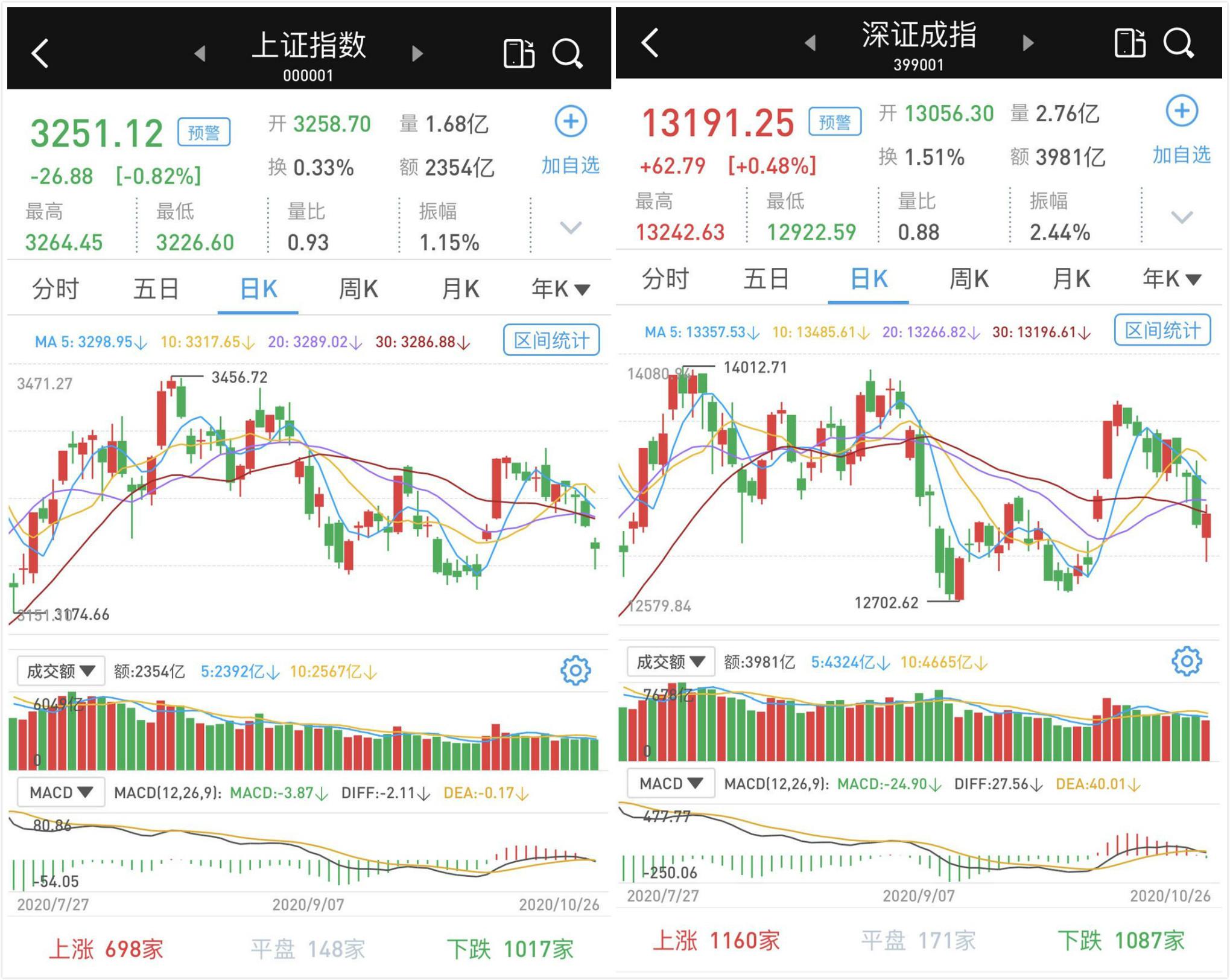 权重股疲软:沪深两市涨跌互现 成交已萎缩至不足6400亿