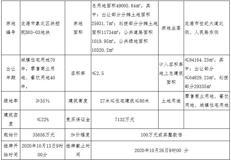 宁波联合集团4.48亿元竞得温州龙港市一宗商住用地 溢价率25.52%