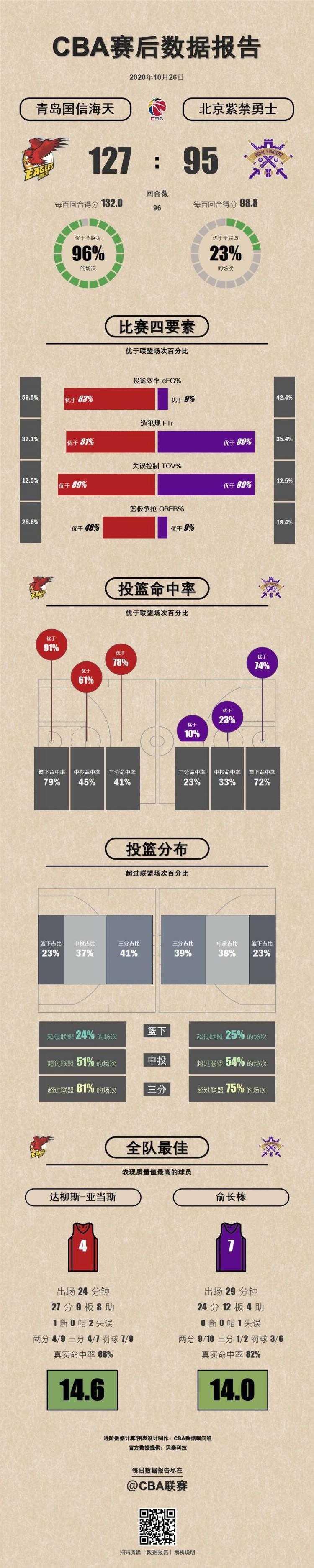 青岛VS北控数据报告:亚当斯、俞长栋表现质量值两队最高