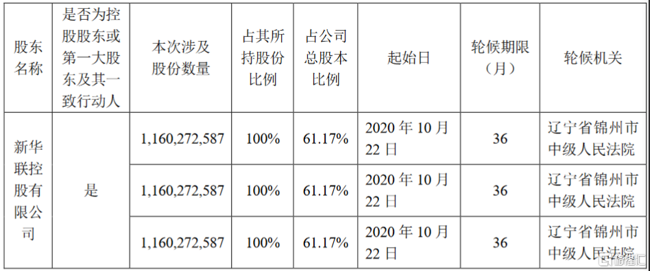 新华联(000620.SZ):控股股东所持公司股份被司法轮候冻结