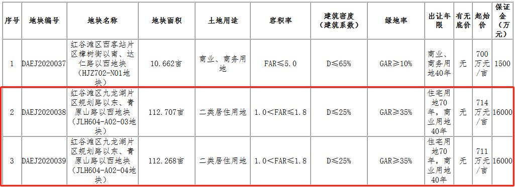 联发24.79亿元竞得南昌市红谷滩区2宗住宅用地
