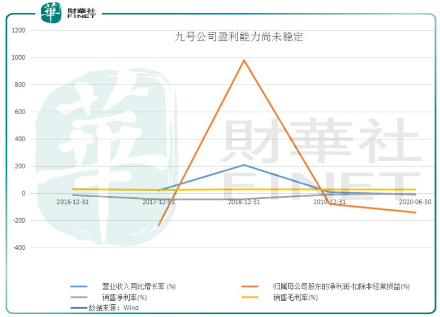 财华洞察| 九号公司打头阵,CDR回归路障清除,中概股加速回流?