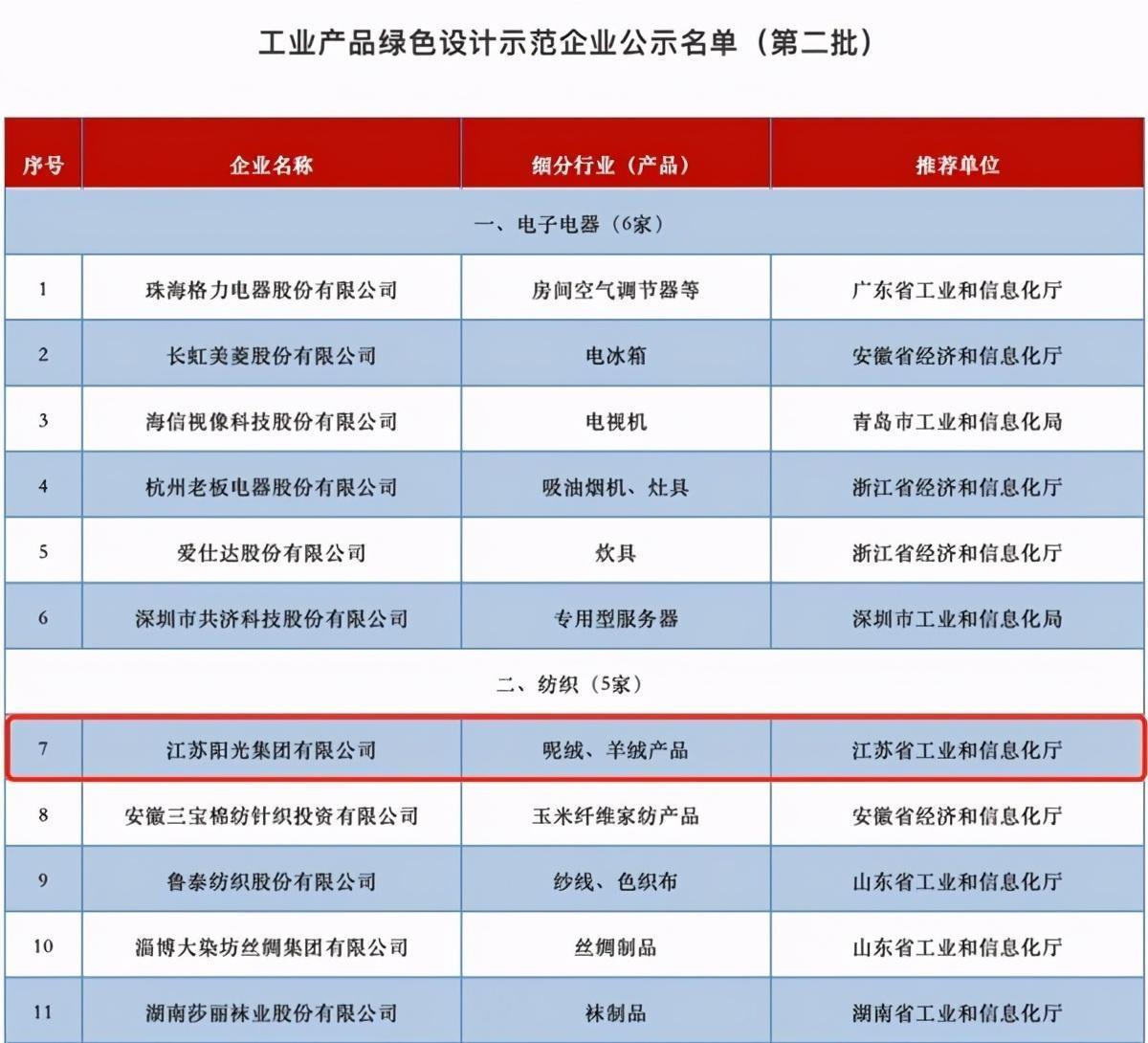打造绿色制造体系,江苏阳光集团获评工业产品绿色设计示范企业