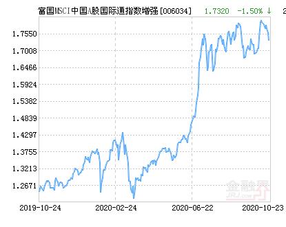 富国MSCI中国A股国际通指数增强净值下跌1.50% 请保持关注