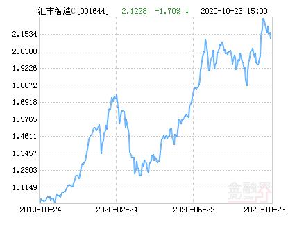 汇丰晋信智造先锋股票C净值下跌1.70% 请保持关注