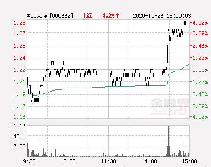 快讯:*ST天夏涨停  报于1.28元-股票频道-金融界