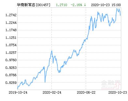 华商新常态灵活配置混合基金最新净值跌幅达2.16%