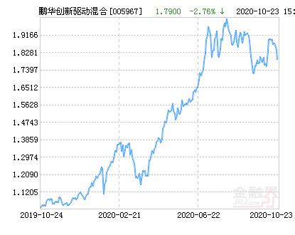 鹏华创新驱动混合基金最新净值跌幅达2.76%