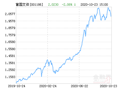 富国文体健康股票净值下跌2.08% 请保持关注