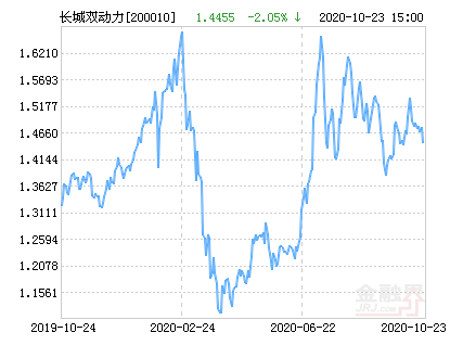 长城双动力混合基金最新净值跌幅达2.05%