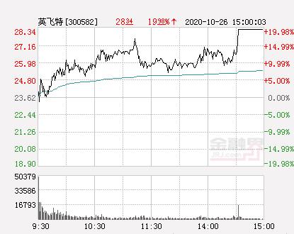 快讯:英飞特涨停  报于28.34元-股票频道-金融界