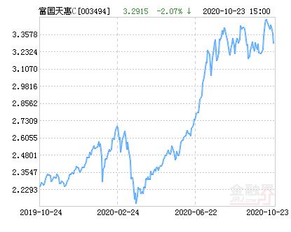 富国天惠成长混合C基金最新净值跌幅达2.07%