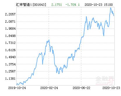 汇丰晋信智造先锋股票A净值下跌1.70% 请保持关注